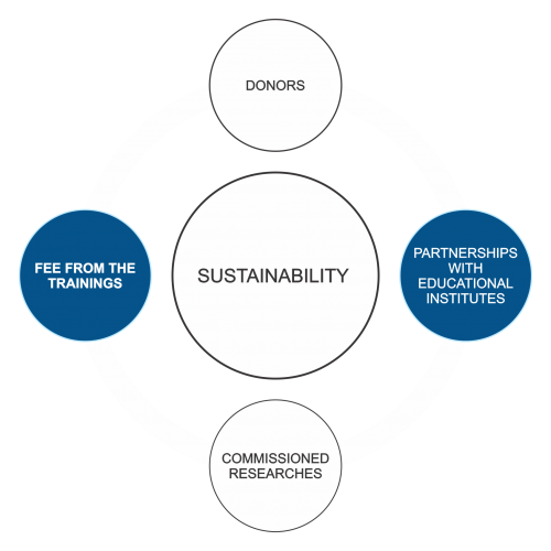 Sustainability Plan Chart (Sustainability depends on four points 1. Donors 2. Fee From the Training's 3. Commissioned Researches 4. Partnerships with Educational Institutes) Center